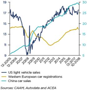 Automotive / Economic Studies - Coface